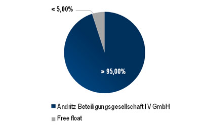 Shareholder Structure Schuler AG 2014