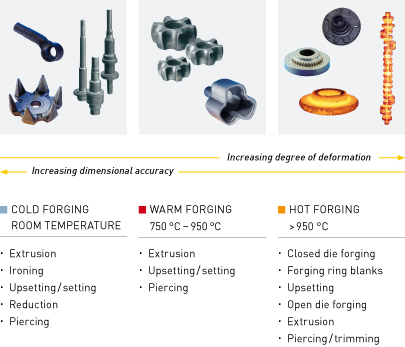 Temperature ranges forging